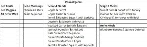 Snippet of Plum Organics Foods without Rice